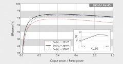SMA Inverter Single Phase - Efficiency Curve - ประสิทธิภาพอินเวอร์เตอร์