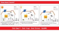 GoodWe Hybrid Inverter Single Phase - หลักการทำงานของอินเวอร์เตอร์ การติดตั้ง 3 แบบ