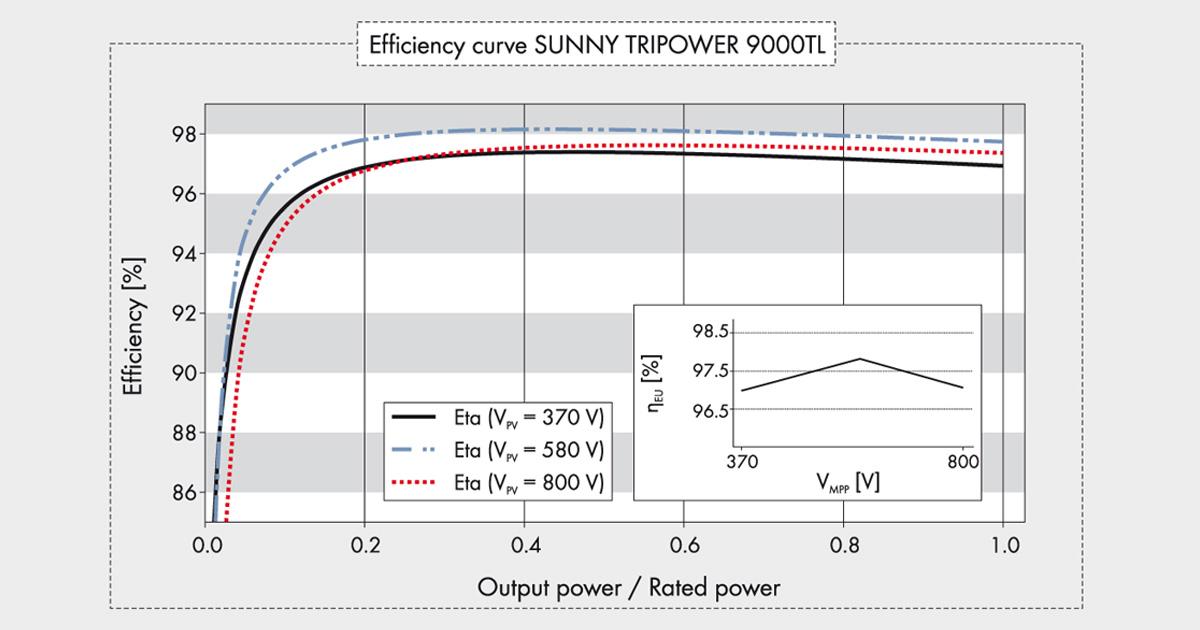 Efficiency Curve - ประสิทธิภาพของ 9000TL