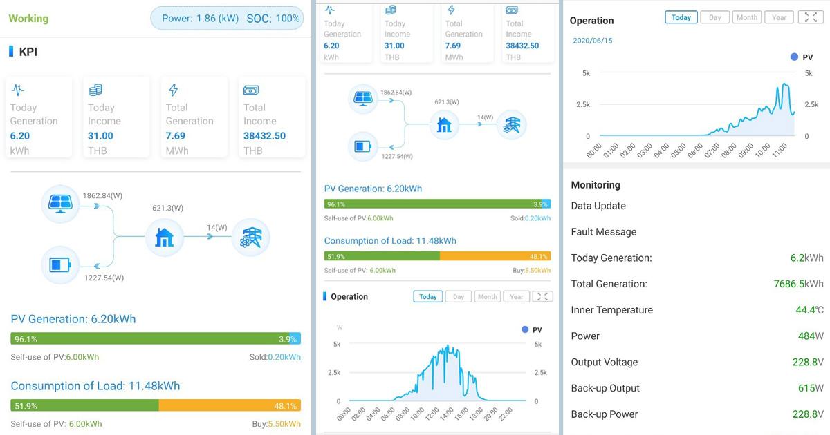 ตัวอย่าง Monitoring ของ GoodWe