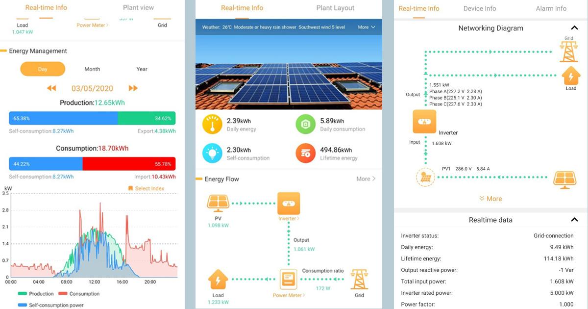 ตัวอย่าง Monitoring ของ Huawei SUN2000
