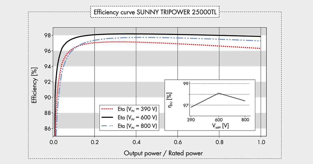 Efficiency Curve - ประสิทธิภาพของ 25000TL