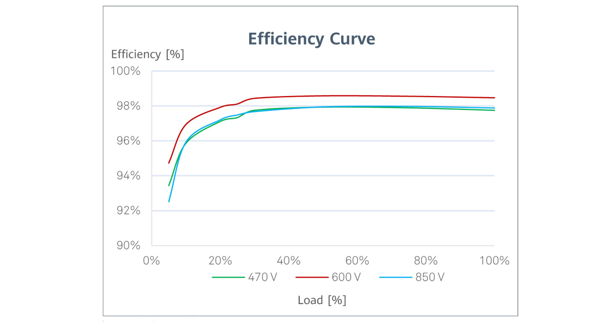 Efficiency Curve - ประสิทธิภาพอินเวอร์เตอร์