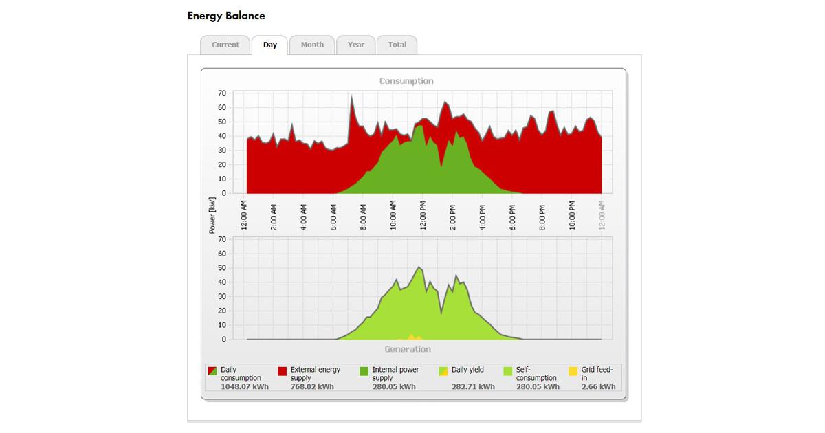 ตัวอย่าง Monitoring ของ SMA (2)